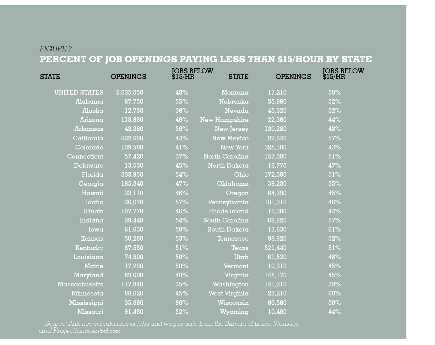 2015 low wage nation national findings the job gap at living wage levels