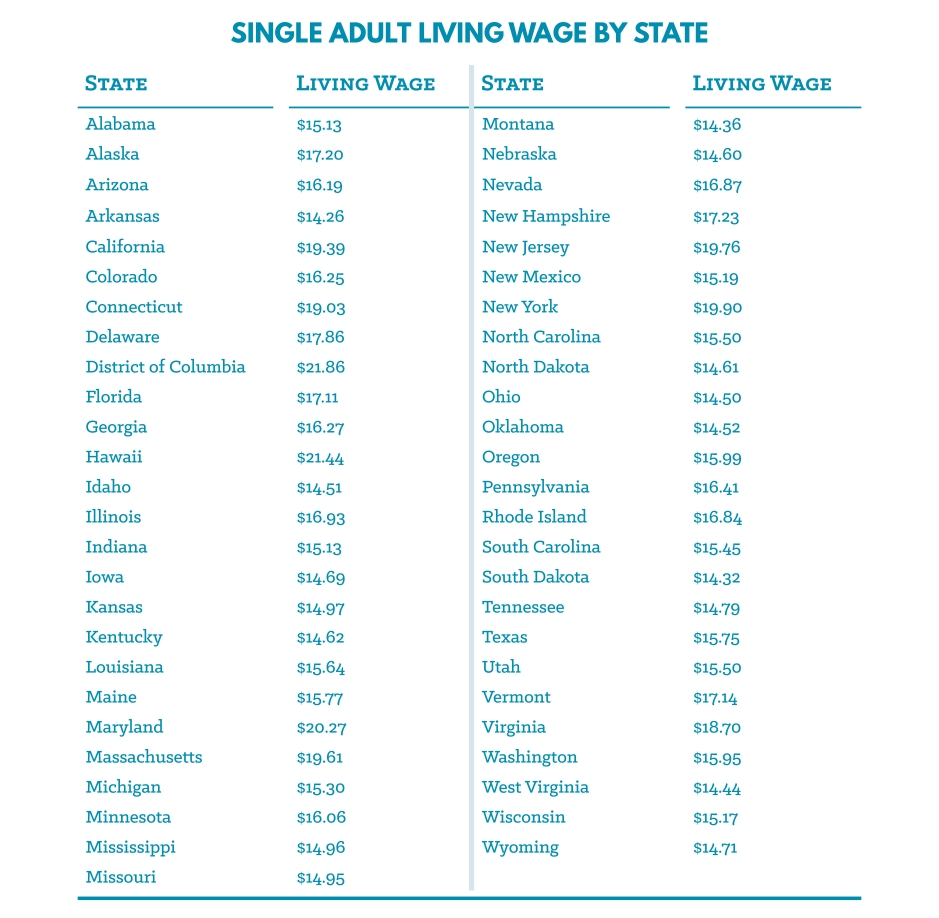 Living Wage by State Table